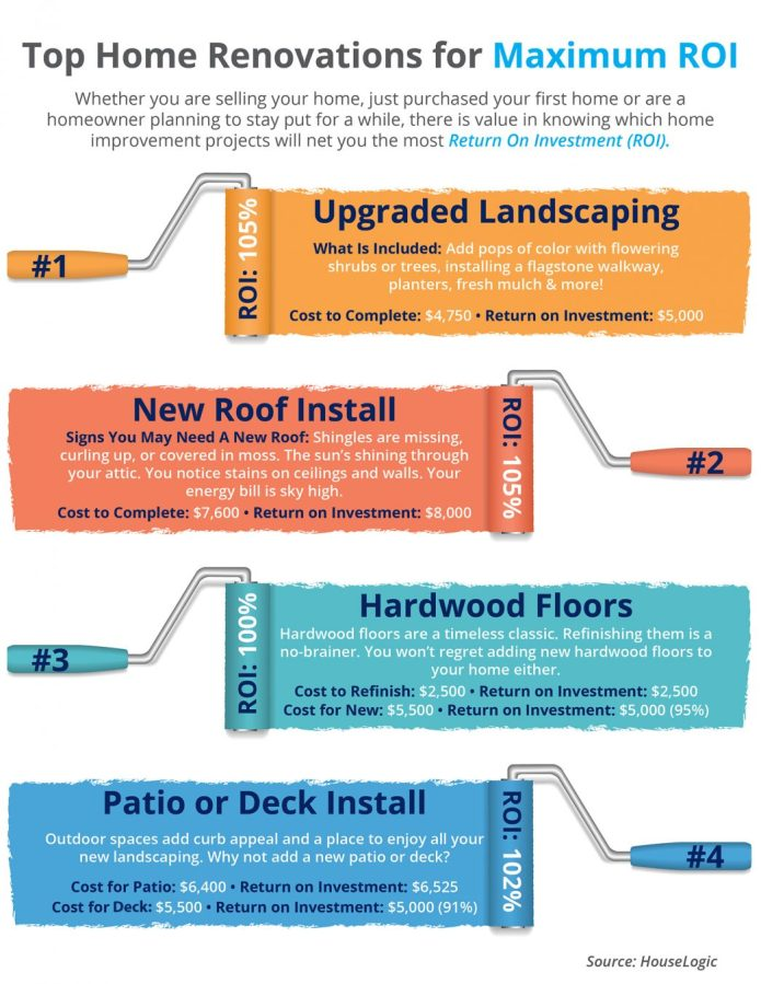 Top Home Renovations for Maximum ROI[INFOGRAPHIC]